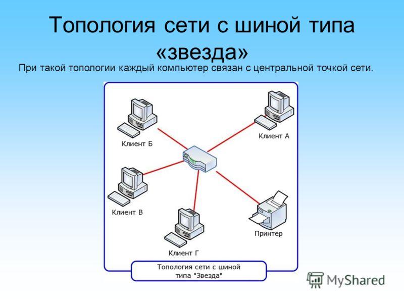 Топология сети с шиной типа «звезда» При такой топологии каждый компьютер связан с центральной точкой сети.