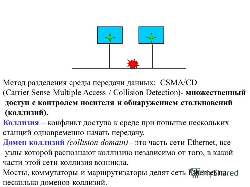Метод разделения среды передачи данных: CSMA/CD (Carrier Sense Multiple Access / Collision Detection)- множественный доступ с контролем носителя и обнаружением столкновений (коллизий). Коллизия – конфликт доступа к среде при попытке нескольких станци