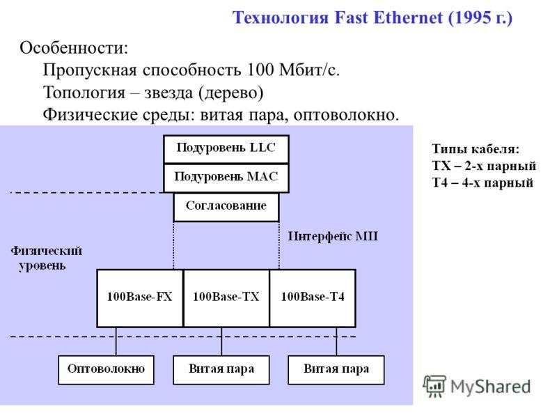 Технология Fast Ethernet (1995 г.) Особенности: Пропускная способность 100 Мбит/c. Топология – звезда (дерево) Физические среды: витая пара, оптоволокно. Типы кабеля: TX – 2-х парный T4 – 4-х парный