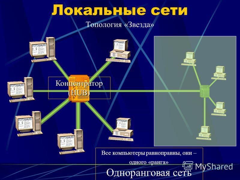 Локальные сети Топология «Звезда» Концентратор (HUB) Все компьютеры равноправны, они – одного «ранга» Одноранговая сеть