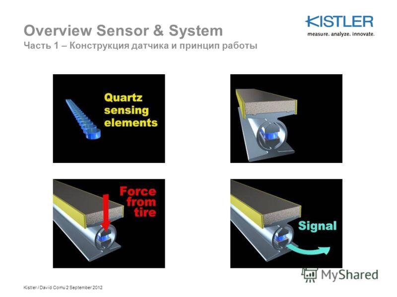 Kistler / David Cornu 2 September 2012 Overview Sensor & System Часть 1 – Конструкция датчика и принцип работы