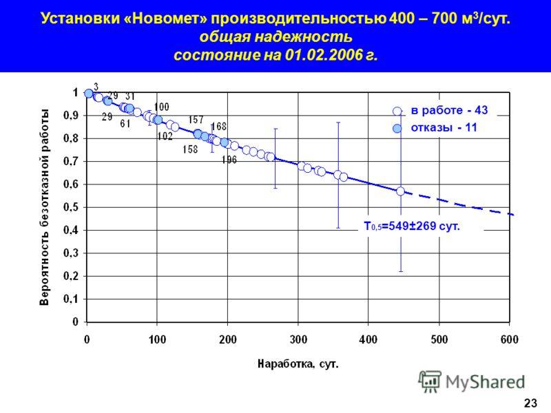 Установки «Новомет» производительностью 400 – 700 м 3 /сут. общая надежность состояние на 01.02.2006 г. Т 0,5 =549±269 сут. в работе - 43 отказы - 11 23