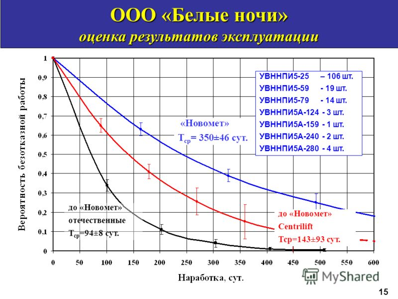 «Новомет» Т ср = 350±46 сут. до «Новомет» отечественные Т ср =94±8 сут. ООО «Белые ночи» оценка результатов эксплуатации до «Новомет» Centrilift Тср=143±93 сут. УВННПИ5-25 – 106 шт. УВННПИ5-59 - 19 шт. УВННПИ5-79 - 14 шт. УВННПИ5А-124 - 3 шт. УВННПИ5
