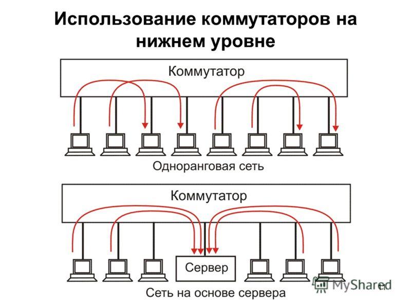 11 Использование коммутаторов на нижнем уровне