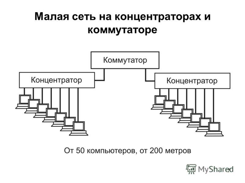 7 Малая сеть на концентраторах и коммутаторе