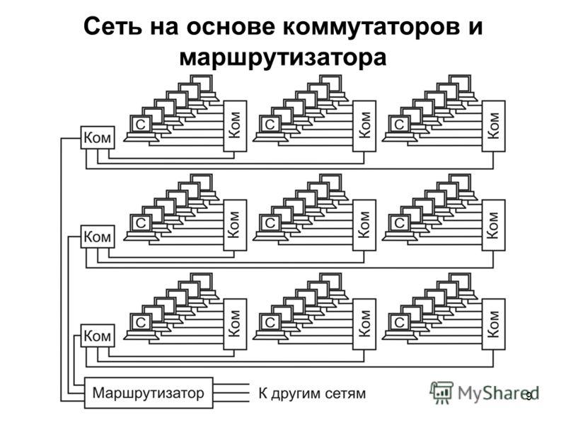 9 Сеть на основе коммутаторов и маршрутизатора