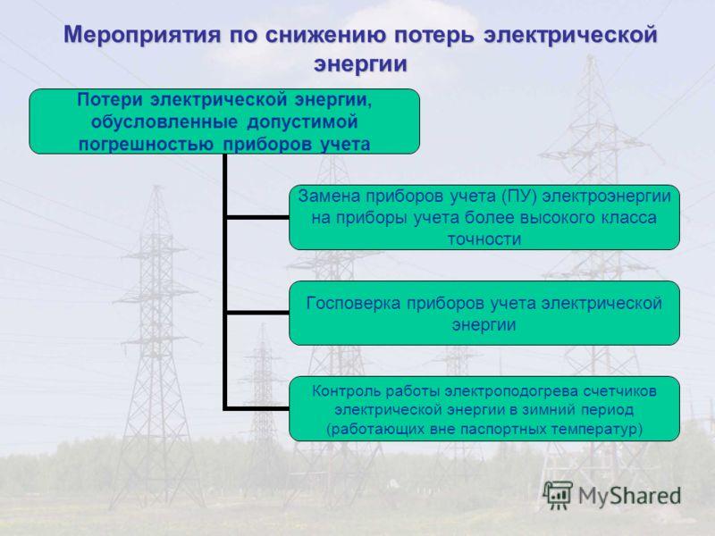 Мероприятия по снижению потерь электрической энергии Потери электрической энергии, обусловленные допустимой погрешностью приборов учета Замена приборов учета (ПУ) электроэнергии на приборы учета более высокого класса точности Госповерка приборов учет