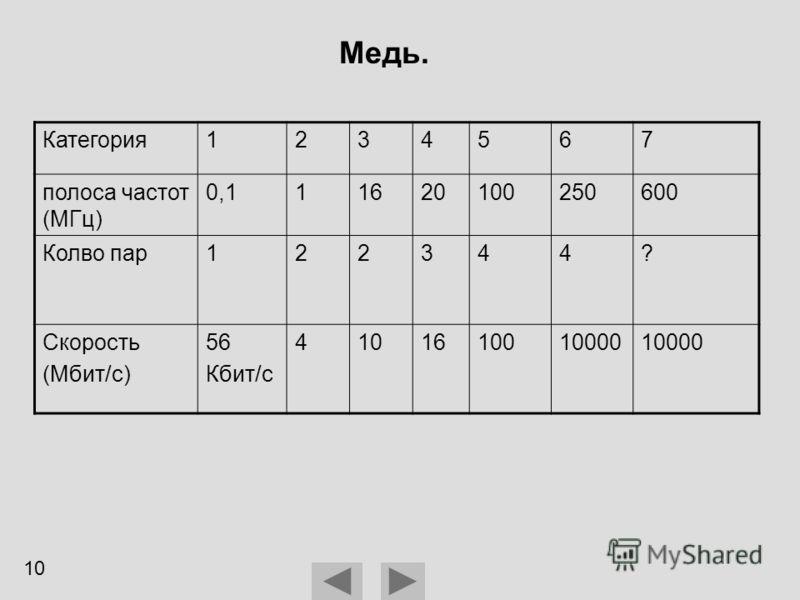 Медь. Категория1234567 полоса частот (МГц) 0,111620100250600 Колво пар122344? Скорость (Мбит/с) 56 Кбит/с 4101610010000 10