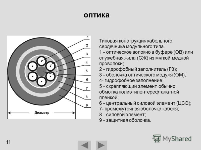 оптика Типовая конструкция кабельного сердечника модульного типа. 1 - оптическое волокно в буфере (ОВ) или служебная жила (СЖ) из мягкой медной проволоки; 2 - гидрофобный заполнитель (ГЗ); 3 - оболочка оптического модуля (ОМ); 4- гидрофобное заполнен