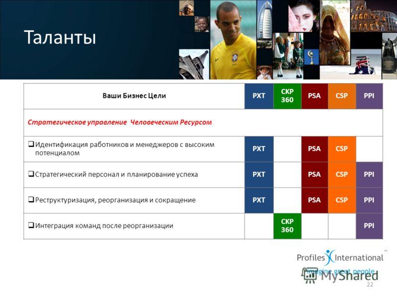 Таланты 22 Ваши Бизнес ЦелиPXT CKP 360 PSACSPPPI Стратегическое управление Человеческим Ресурсом Идентификация работников и менеджеров с высоким потенциалом PXT CKP 360 PSACSPPPI Стратегический персонал и планирование успехаPXT CKP 360 PSACSPPPI Рест