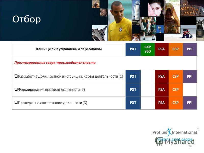 Отбор 26 Ваши Цели в управлении персоналомPXT CKP 360 PSACSPPPI Прогнозирование сверх-производительности Разработка Должностной инструкции, Карты деятельности (1)PXT CKP 360 PSACSPPPI Формирование профиля должности (2)PXT CKP 360 PSACSPPPI Проверка н