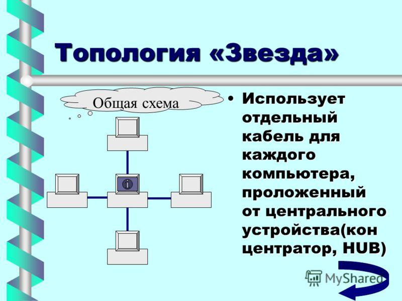 Топология «Звезда» Использует отдельный кабель для каждого компьютера, проложенный от центрального устройства(кон центратор, HUB)Использует отдельный кабель для каждого компьютера, проложенный от центрального устройства(кон центратор, HUB) Общая схем