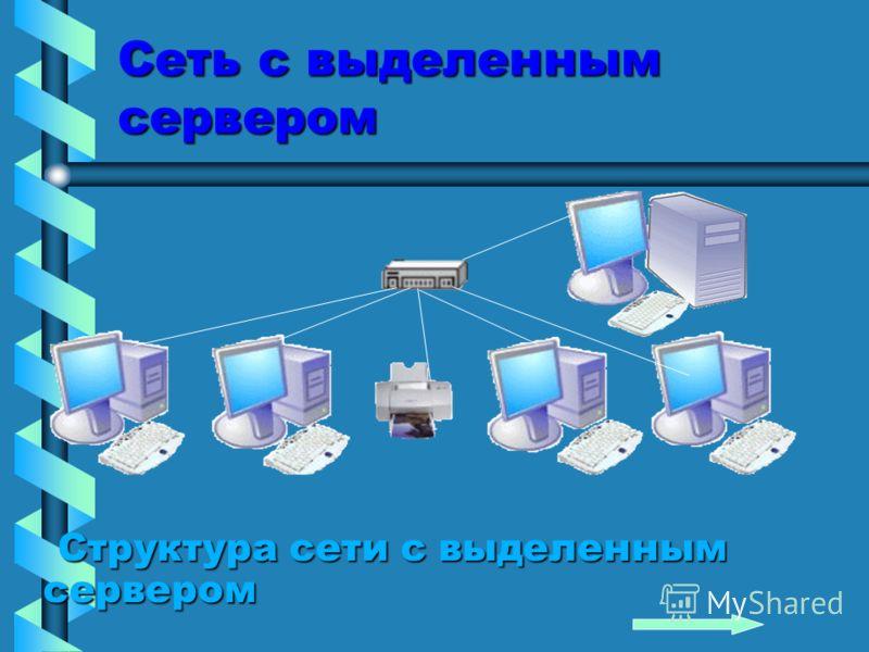 Сеть с выделенным сервером Структура сети с выделенным сервером Структура сети с выделенным сервером
