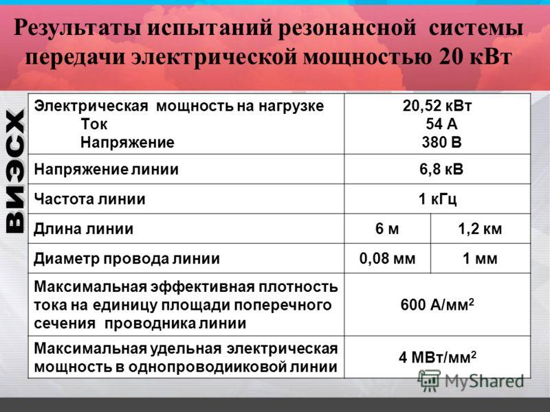 Результаты испытаний резонансной системы передачи электрической мощностью 20 кВт Электрическая мощность на нагрузке Tок Напряжение 20,52 кВт 54 А 380 В Напряжение линии 6,8 кВ Частота линии1 кГц Длина линии6 м1,2 км Диаметр провода линии0,08 мм1 мм М