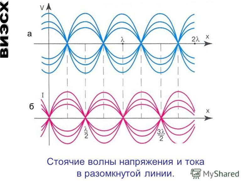 Стоячие волны напряжения и тока в разомкнутой линии. б a