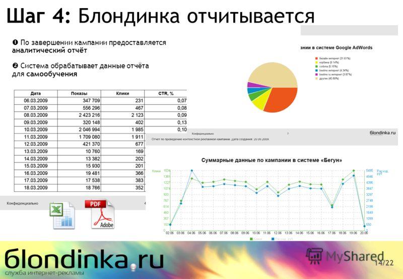 По завершении кампании предоставляется аналитический отчёт Система обрабатывает данные отчёта для самообучения 14/22 Шаг 4: Блондинка отчитывается