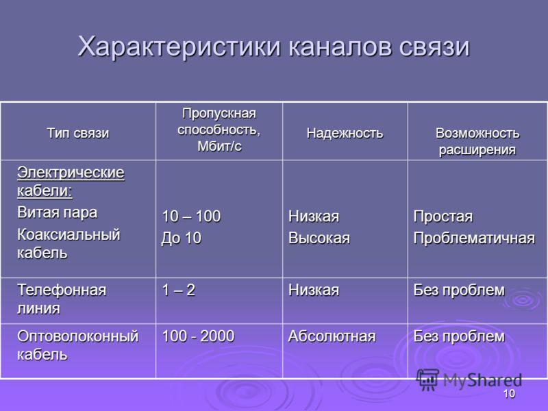 9 Эффективность связи в компьютерных сетях зависит от следующих характеристик (параметров) каналов связи: Пропускной способности (скорость передачи данных), измеряемой количеством бит информации, переданной по сети в секунду; Пропускной способности (