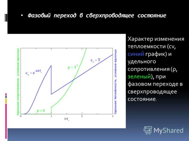 Фазовый переход в сверхпроводящее состояние Характер изменения теплоемкости (cv, синий график) и удельного сопротивления (ρ, зеленый), при фазовом переходе в сверхпроводящее состояние.