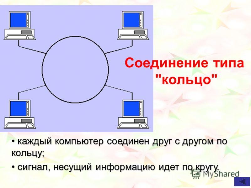 каждый компьютер соединен друг с другом по кольцу; каждый компьютер соединен друг с другом по кольцу; сигнал, несущий информацию идет по кругу. сигнал, несущий информацию идет по кругу. Соединение типа кольцо