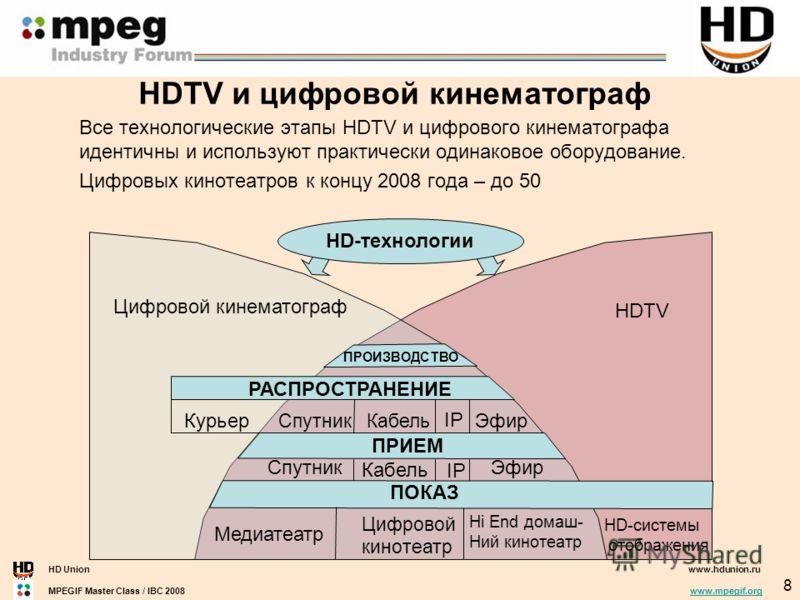 HD Unionwww.hdunion.ru MPEGIF Master Class / IBC 2008 www.mpegif.orgwww.mpegif.org 8 HDTV и цифровой кинематограф Все технологические этапы HDTV и цифрового кинематографа идентичны и используют практически одинаковое оборудование. Цифровых кинотеатро