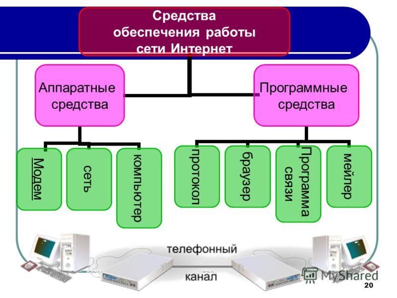 20 Средства обеспечения работы сети Интернет Аппаратные средства Модемсетькомпьютер Программные средства протоколбраузер Программа связи мейлер