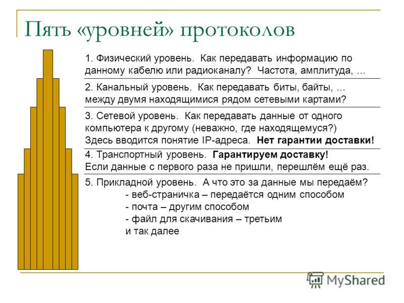 Пять «уровней» протоколов 1. Физический уровень. Как передавать информацию по данному кабелю или радиоканалу? Частота, амплитуда,... 2. Канальный уровень. Как передавать биты, байты,... между двумя находящимися рядом сетевыми картами? 3. Сетевой уров
