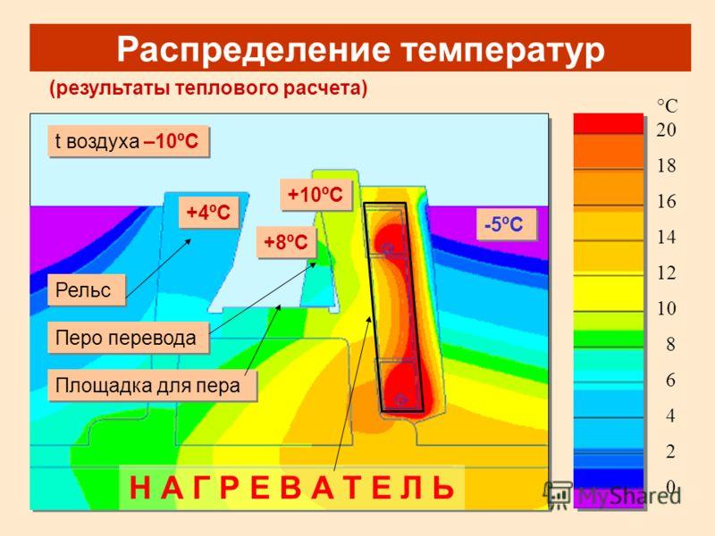 Распределение температур (результаты теплового расчета) t воздуха –10ºС t воздуха –10ºС Н А Г Р Е В А Т Е Л Ь Площадка для пера Площадка для пера Перо перевода Перо перевода Рельс 20 °С°С 0 2 4 6 8 10 1212 14 1616 18 +8ºС +4ºС +10ºС -5ºС