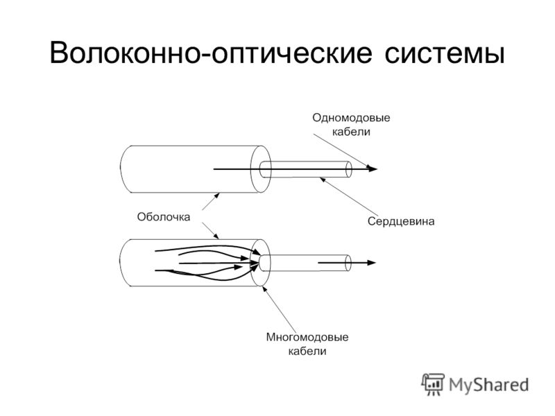 Волоконно-оптические системы