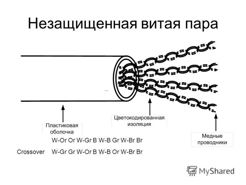 Незащищенная витая пара W-Or Or W-Gr B W-B Gr W-Br Br Crossover W-Gr Gr W-Or B W-B Or W-Br Br