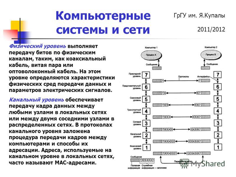 ГрГУ им. Я.Купалы 2011/2012 Компьютерные системы и сети Физический уровень выполняет передачу битов по физическим каналам, таким, как коаксиальный кабель, витая пара или оптоволоконный кабель. На этом уровне определяются характеристики физических сре