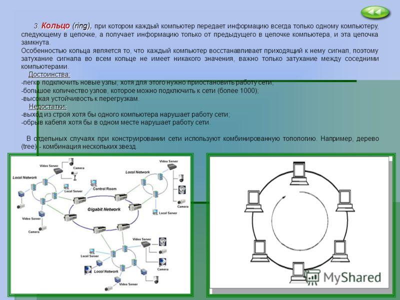 3. Кольцо (ring), 3. Кольцо (ring), при котором каждый компьютер передает информацию всегда только одному компьютеру, следующему в цепочке, а получает информацию только от предыдущего в цепочке компьютера, и эта цепочка замкнута. Особенностью кольца