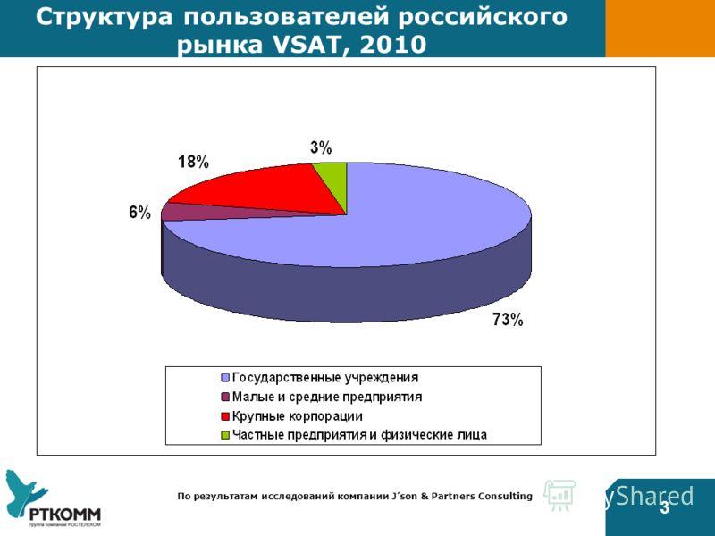 3 Структура пользователей российского рынка VSAT, 2010 По результатам исследований компании Json & Partners Consulting
