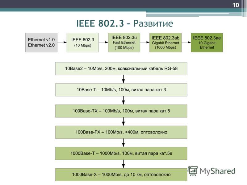 10 IEEE 802.3 – Развитие