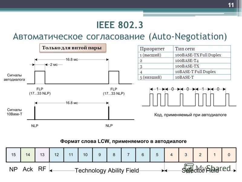 11 IEEE 802.3 Автоматическое согласование (Auto-Negotiation) Только для витой пары ПриоритетТип сети 1 (высший)100BASE-TX Full Duplex 2100BASE-T4 3100BASE-TX 410BASE-T Full Duplex 5 (низший)10BASE-T