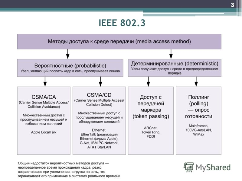 IEEE 802.3 3