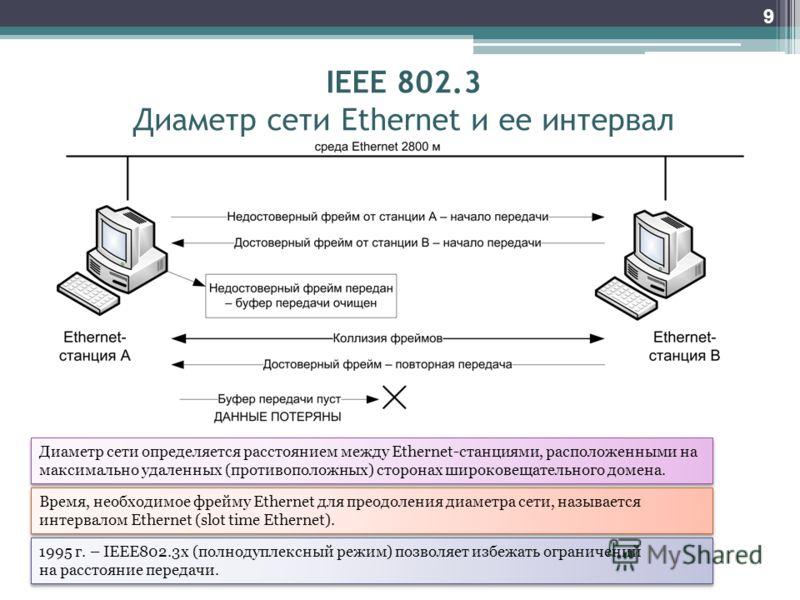 9 IEEE 802.3 Диаметр сети Ethernet и ее интервал Диаметр сети определяется расстоянием между Ethernet-станциями, расположенными на максимально удаленных (противоположных) сторонах широковещательного домена. Время, необходимое фрейму Ethernet для прео