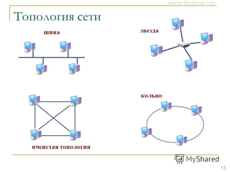 13 Топология сети шина звезда кольцо ячеистая топология