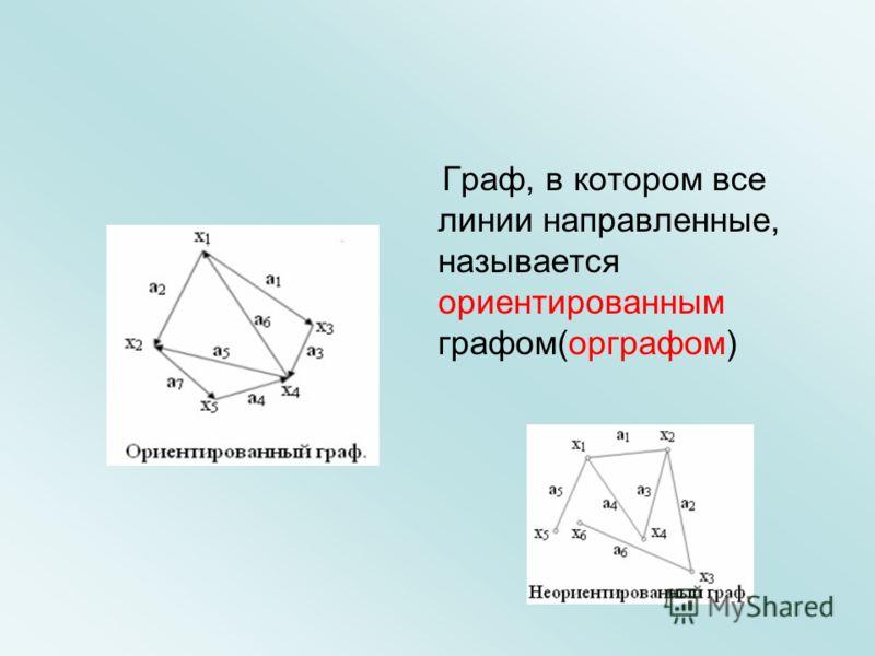 Граф, в котором все линии направленные, называется ориентированным графом(орграфом)