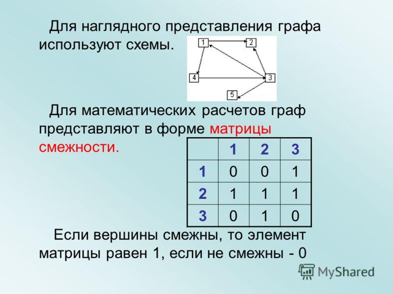 Для наглядного представления графа используют схемы. Для математических расчетов граф представляют в форме матрицы смежности. Если вершины смежны, то элемент матрицы равен 1, если не смежны - 0 123 1001 2111 3010