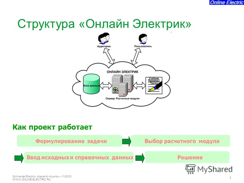 Schneider Electric 3 - Alexandr Alyunov – 11/2010 WWW.ONLINE-ELECTRIC.RU Как проект работает Выборрасчетногомодуля Вводисходныхисправочных данных Решение Формулирование задачи Структура «Онлайн Электрик»