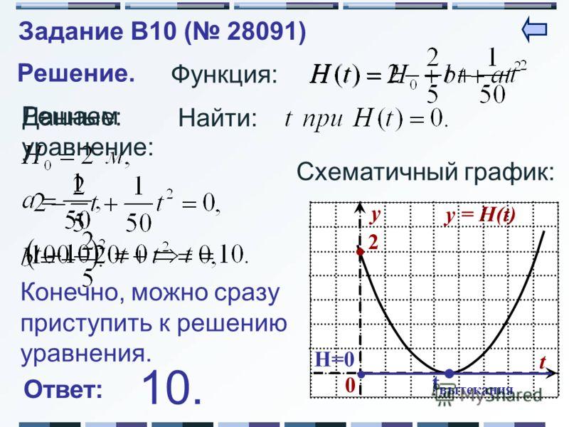 Задание B10 ( 28091) Решение. Функция: Данные: Решаем уравнение: Найти: Схематичный график: y = H(t) y t 0 2 t вытекания H=0 Ответ: Конечно, можно сразу приступить к решению уравнения. 10.