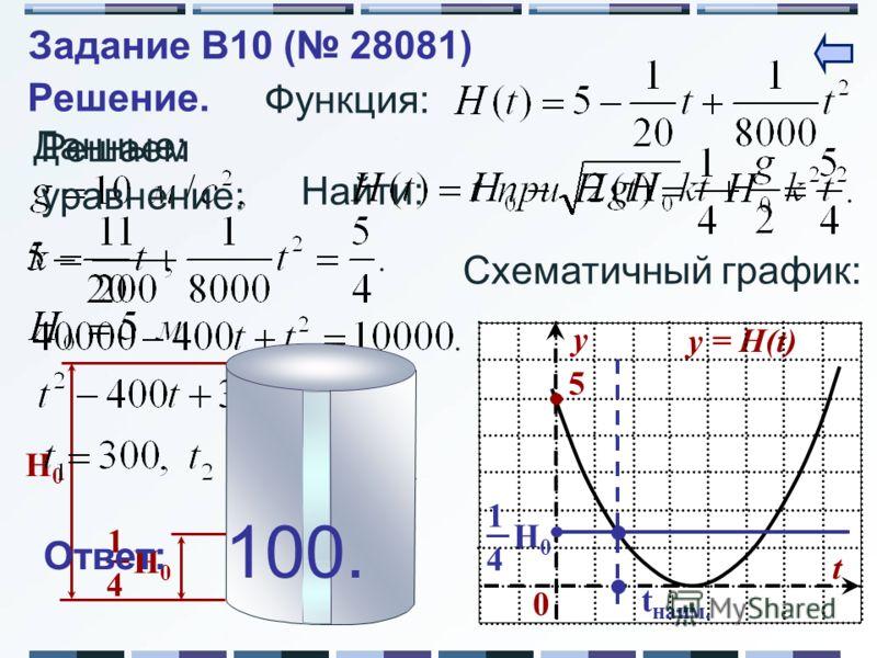 Найти: H0H0 4 1 H0H0 Решение. Данные: Функция: Схематичный график: y = H(t) y t 0 5 H0H0 4 1 t наим. Решаем уравнение: Ответ: 100. Задание B10 ( 28081)