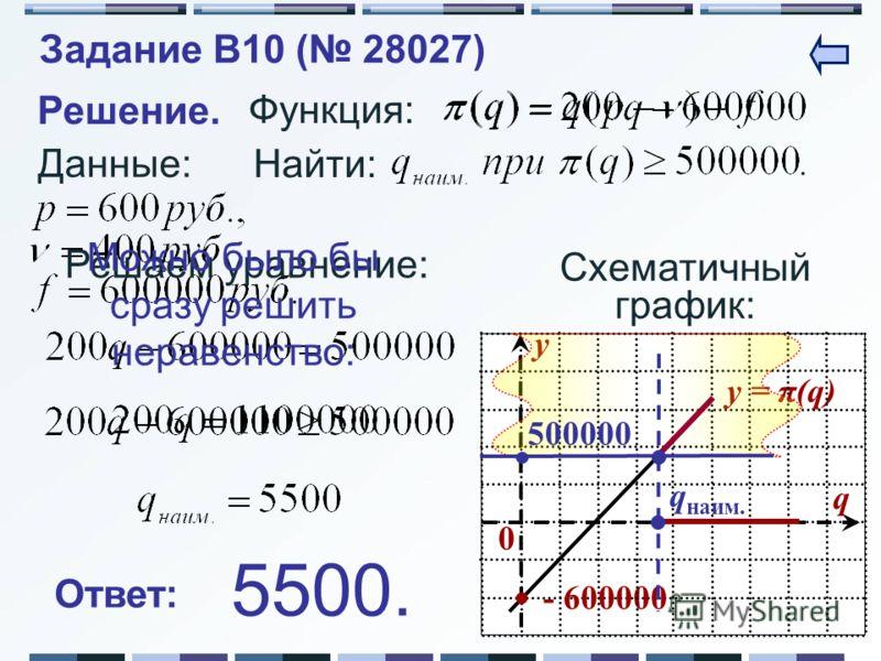 Данные: Функция: y = π(q) 0 y q - 600000 Решение. Схематичный график: Найти: 500000 q наим. Решаем уравнение: Можно было бы сразу решить неравенство: Ответ: 5500. Задание B10 ( 28027)