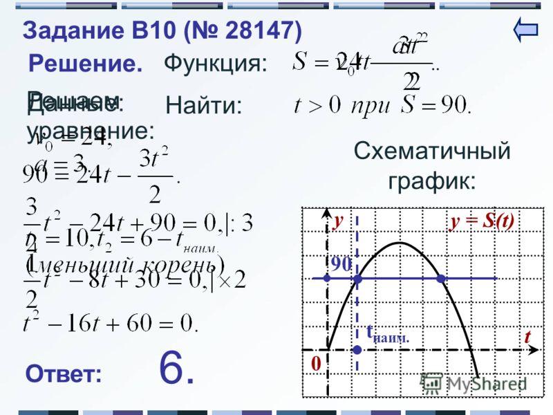 Решаем уравнение: y = S(t) y t 0 Решение. Функция: Данные: Найти: Схематичный график: 9090 t наим. Ответ: 6.6. Задание B10 ( 28147)