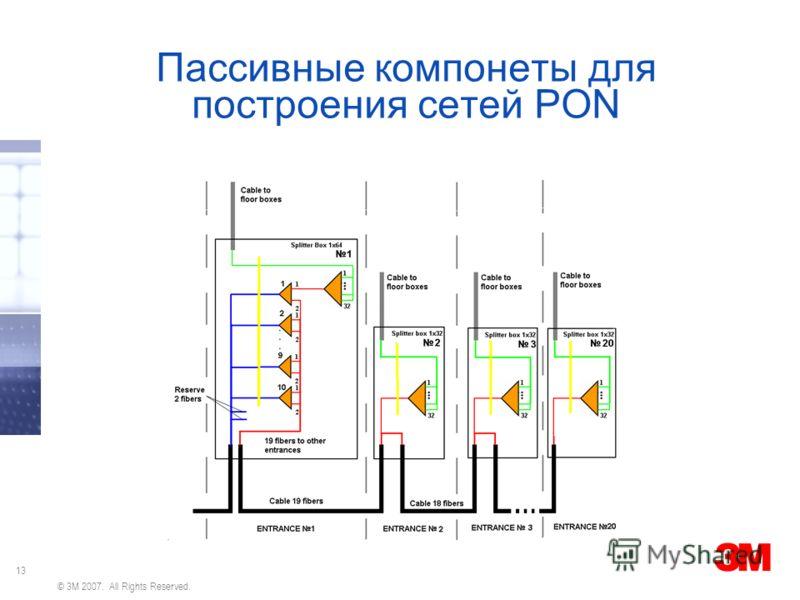 13 © 3M 2007. All Rights Reserved. Пассивные компонеты для построения сетей PON