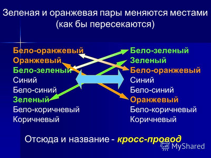 Бело-оранжевый Оранжевый Бело-зеленый Синий Бело-синий Зеленый Бело-коричневый Коричневый Бело-зеленый Зеленый Бело-оранжевый Синий Бело-синий Оранжевый Бело-коричневый Коричневый Зеленая и оранжевая пары меняются местами (как бы пересекаются) Отсюда