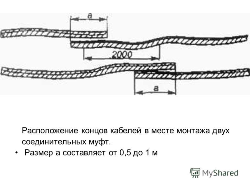 Расположение концов кабелей в месте монтажа двух соединительных муфт. Размер а составляет от 0,5 до 1 м