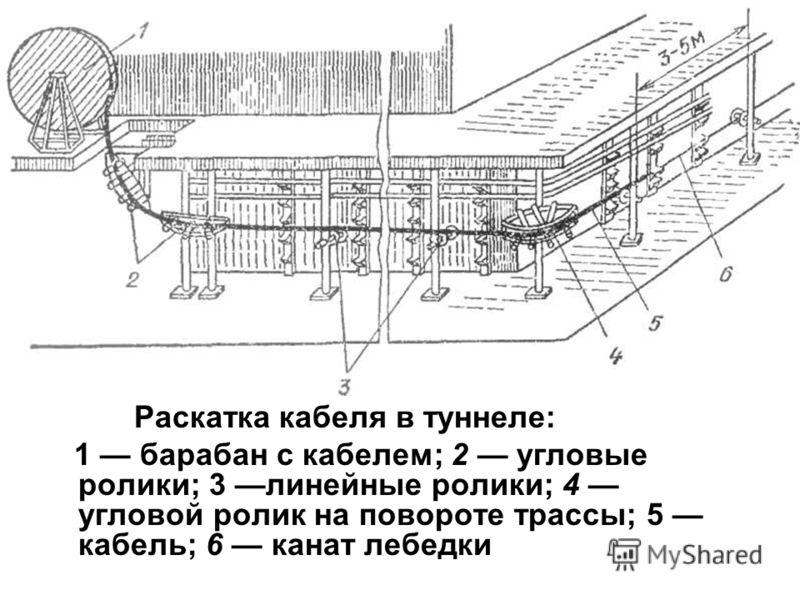 Раскатка кабеля в туннеле: 1 барабан с кабелем; 2 угловые ролики; 3 линейные ролики; 4 угловой ролик на повороте трассы; 5 кабель; 6 канат лебедки