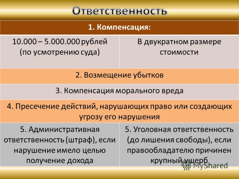 1. Компенсация: 10.000 – 5.000.000 рублей (по усмотрению суда) В двукратном размере стоимости 2. Возмещение убытков 3. Компенсация морального вреда 4. Пресечение действий, нарушающих право или создающих угрозу его нарушения 5. Административная ответс