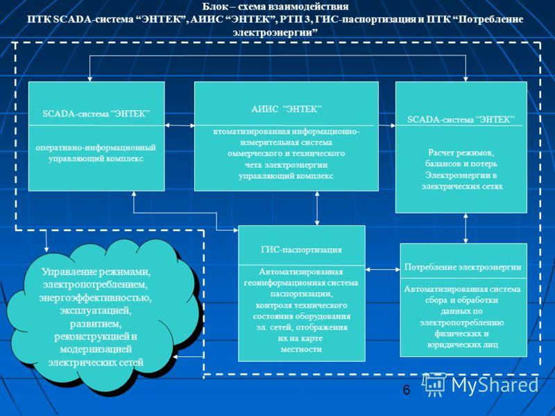 6 Блок – схема взаимодействия ПТК SCADA-система ЭНТЕК, АИИС ЭНТЕК, РТП 3, ГИС-паспортизация и ПТК Потребление электроэнергии SCADA-система ЭНТЕК оперативно-информационный управляющий комплекс АИИС ЭНТЕК втоматизированная информационно- измерительная